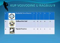 Куп Војводине у рагбију 9